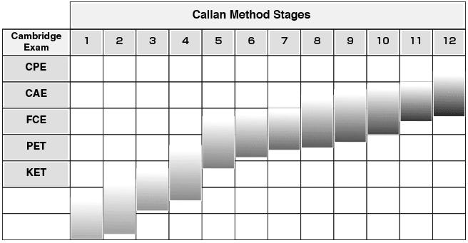 12 Stufen der Callan-Methode